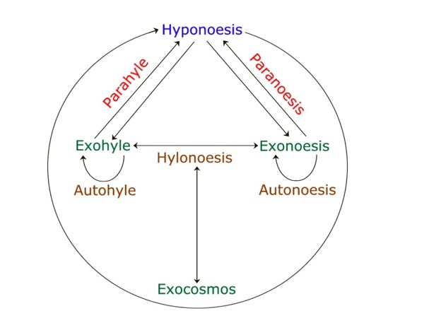 Graphical View of Metaphysical Principles